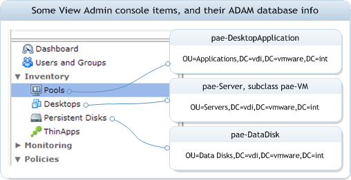 labeled View Admin web console screenshot snippet