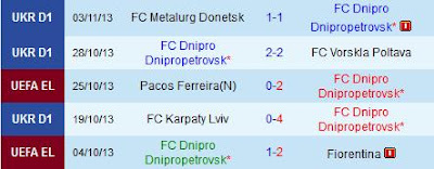 Lima Pertandingan Terakhir Dnipro