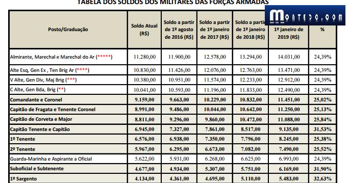 montedo.com: Governo mantém reajuste de até 48,9% para