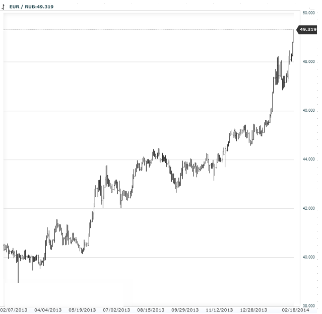 Three reasons for the Russian ruble's decline to record lows