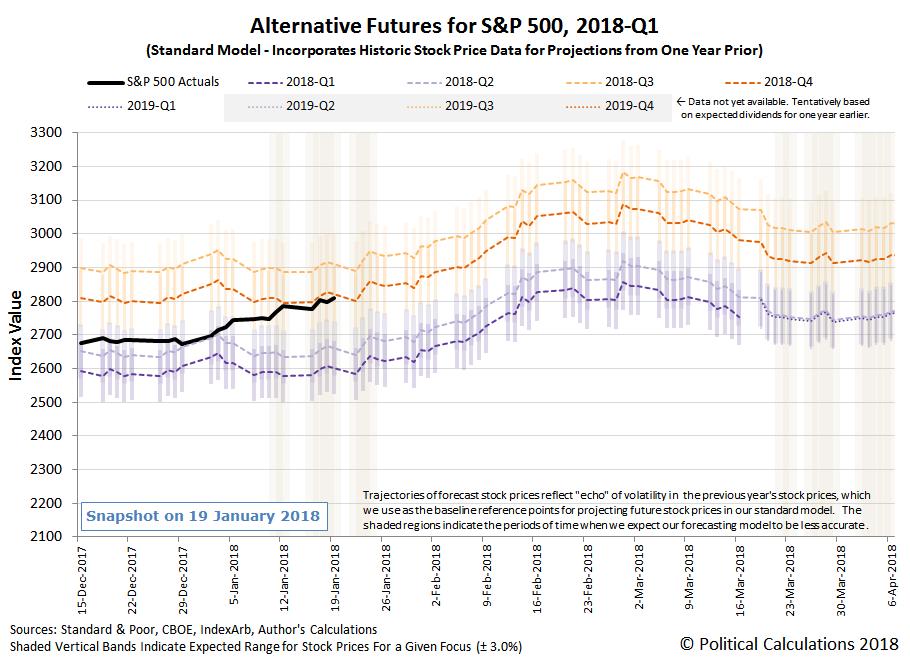 Alternative Futures - S&P 500 - 2018Q1 - Standard Model - Snapshot on 19 January 2018