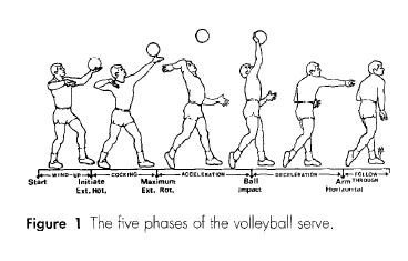 volleyball serve technique volleyball techniques 20190307