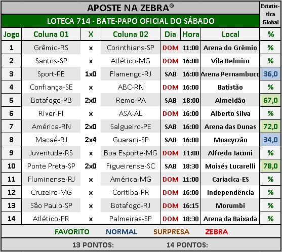 LOTECA 714 - BATE-PAPO OFICIAL DO SÁBADO 03