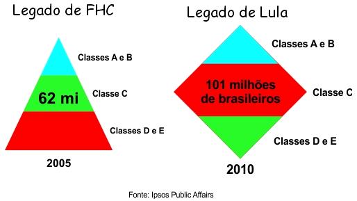 Resultado de imagem para pirâmide social no governo Lula