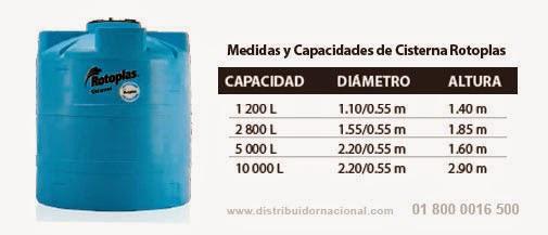 Medidas y capacidades de cisternas medidas y capacidades for Tinacos rotoplas medidas