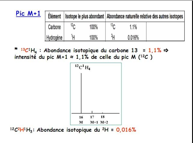 Cours Spectre De Masse Spectroscopie Coursuniver