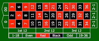 Tips Menang Roulette Online