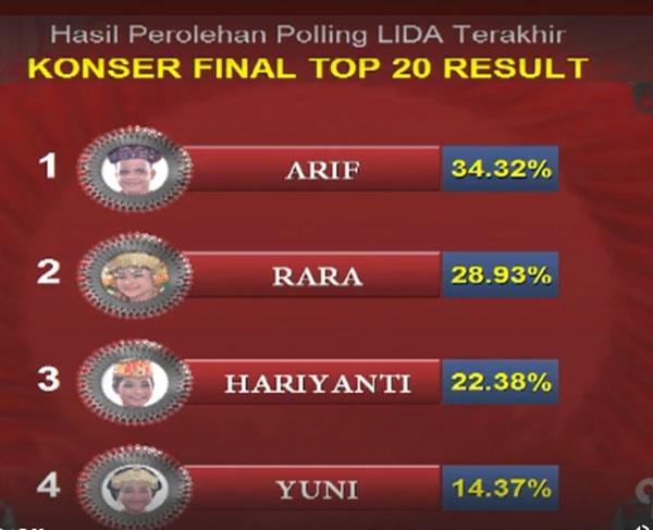 hasil LIDA Liga Dangdut Indonesia Tadi Malam 28 Maret 2018