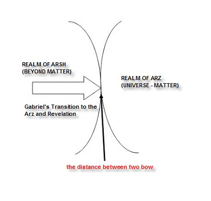 Kadim İlim ve Bilim: Journey to the depths of the
