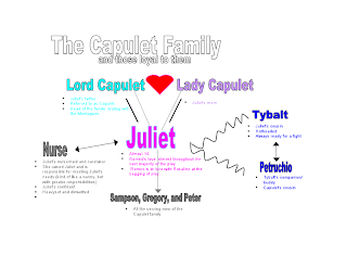 An analysis of the capulet family