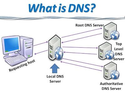 pengertian definisi DNS adalah