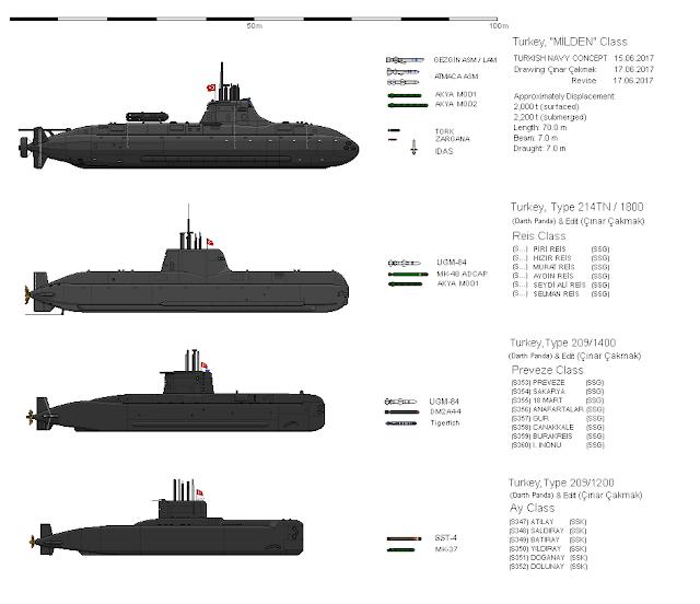 Türk denizaltıları ve boyutları