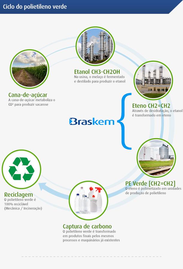 5a00a71cdc5 O desenvolvimento sustentável promovido pelo PE Verde cria valor para a  cadeia produtiva do setor