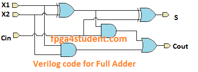 Verilog code for Full Adder