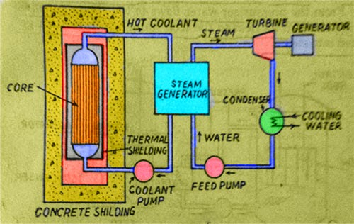 Different Types Of Nuclear Reactors With Schematic Diagram
