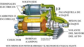 esquema motor de arranque y su acoplamiento al volante del motor