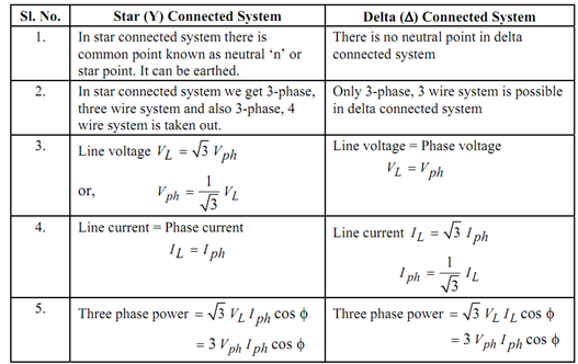 Electrical Engineering World: Comparison between Star and