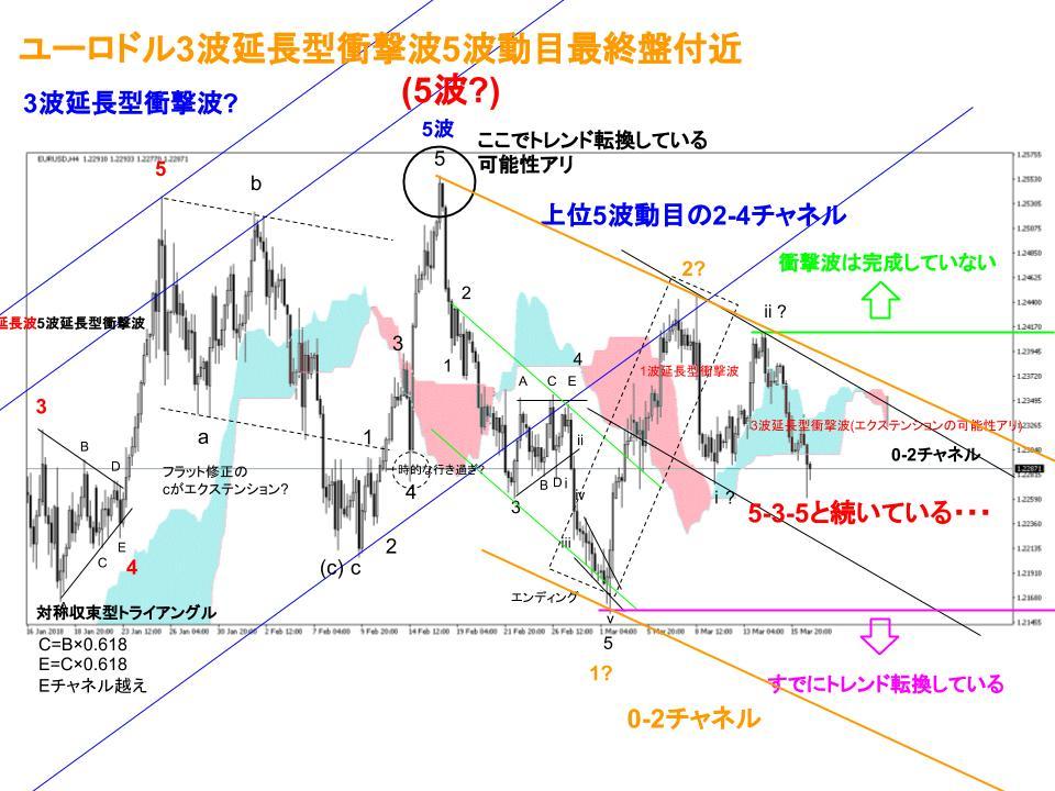ユーロドル為替相場4時間足チャート(3/12週)