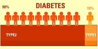 diabetes, kencing manis,tipe diabetes, diabetes tipe 1, diabetes tipe2, gejala diabetes, Kenali Gejala Penyakit Diabetes
