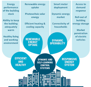 The benefits of 'smart buildings' (diagram)