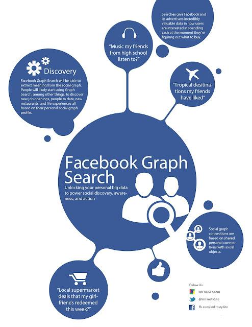 Optimize Facebook Graph Search Business