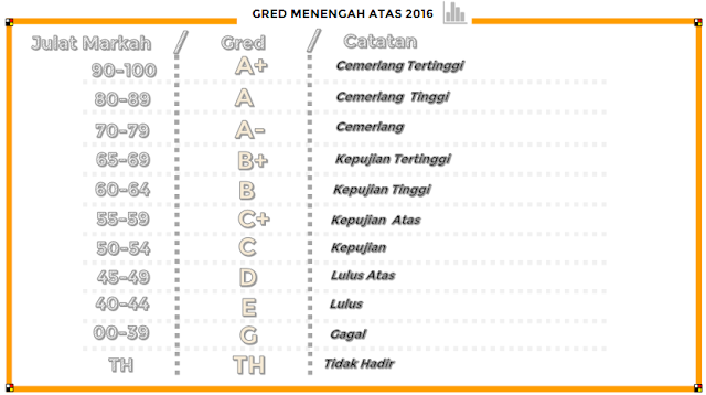 gred markah menengah atas 2016