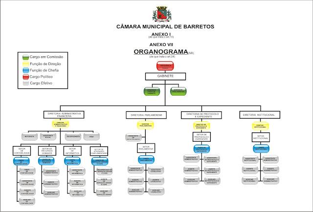 Organograma da Câmara Municipal de Barretos-?SP
