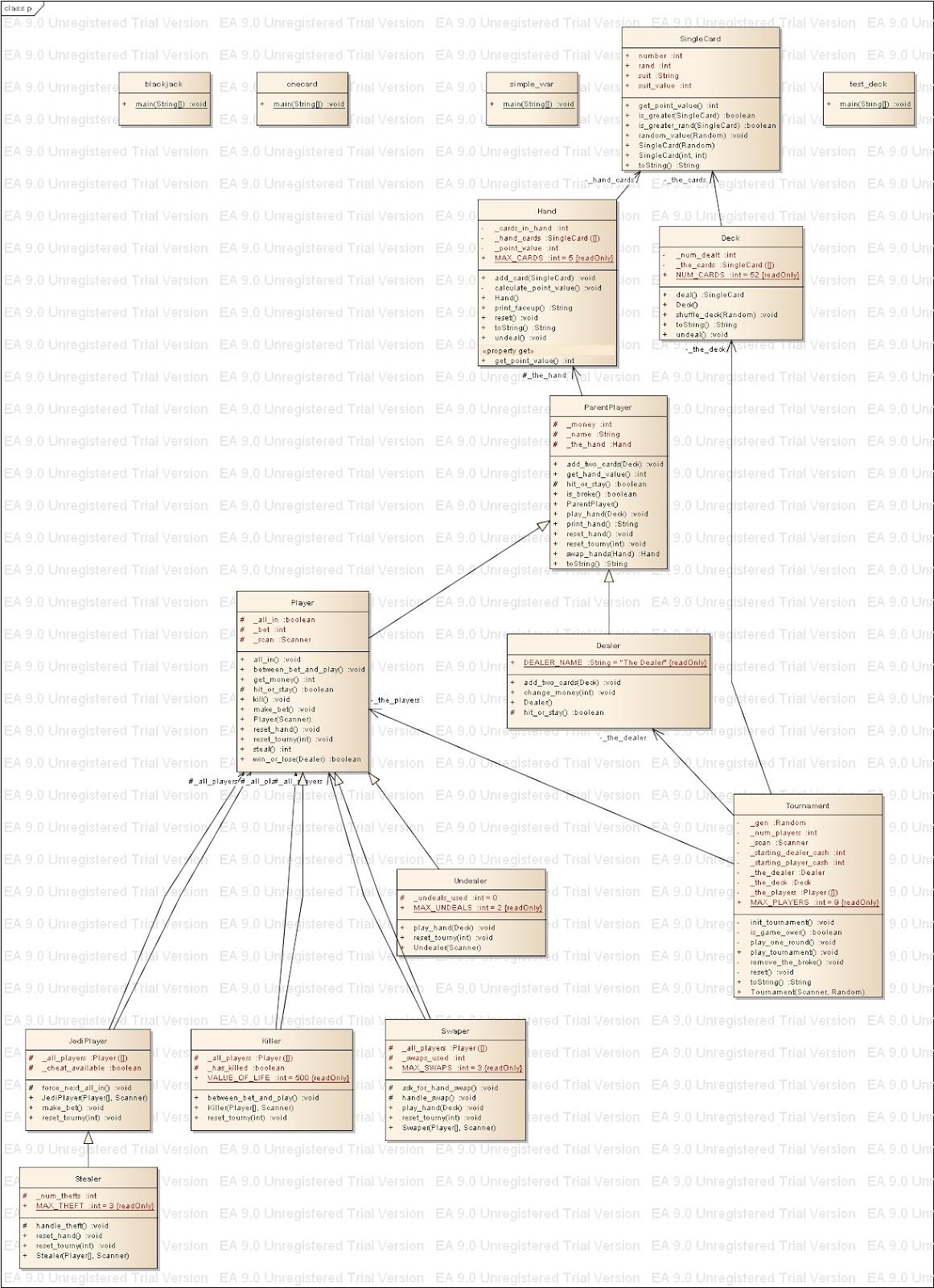 How To Convert Uml Diagram Java Code Cub Cadet Wiring Lt1046 Blackjack Game In With Source