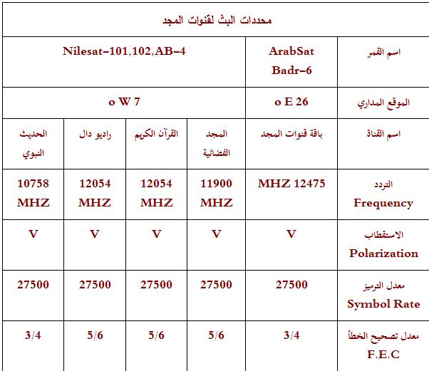تردد قناة المجد Majd الجديد 11