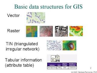 Basis Data SIG