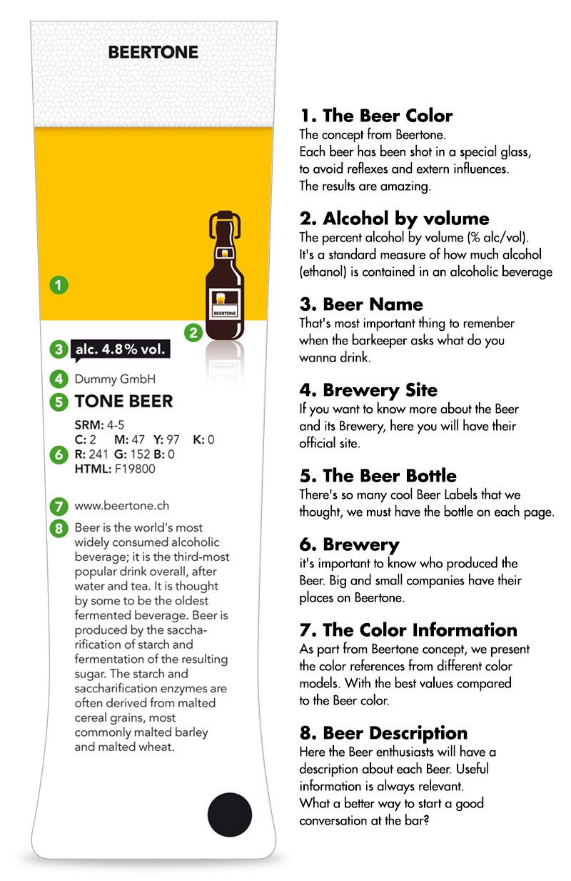 Beertone Pantone Beer Guide design
