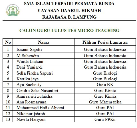 Pengumuman Calon Guru Lulus Tes Micro Teaching