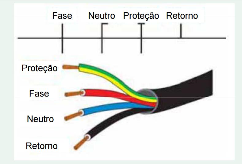 Simbologia para instala es el tricas ensinando el trica for Fase e neutro colori