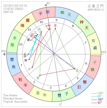 2019年1月6日 09:29 日偏食,發生在摩羯座新月 15°25'