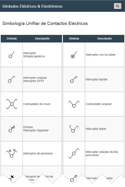Símbolos de Contactos Eléctricos Unifilares