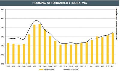 Housing affordability index,vic