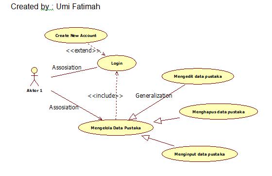 UML : Usecase Diagram - Umialfah