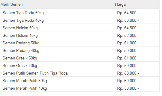 Daftar Harga Semen Gresik, Holcim, Padang, dan Tiga Roda Terbaru 2017