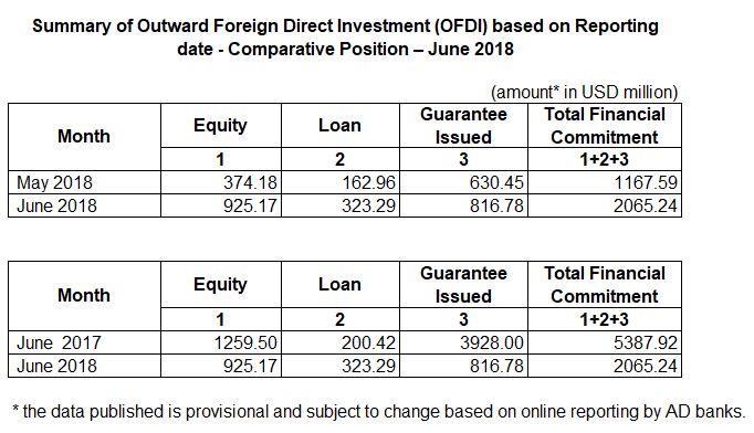 [RBI] Outward Foreign Direct Investment (OFDI) — June, 2018