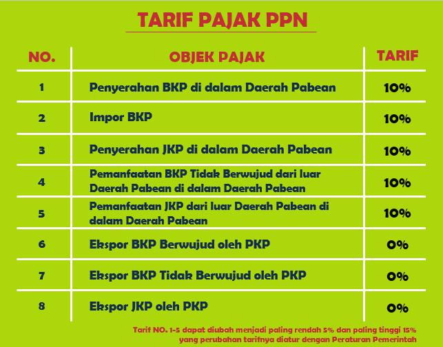 Tarif pajak pertambahan nilai (PPN)