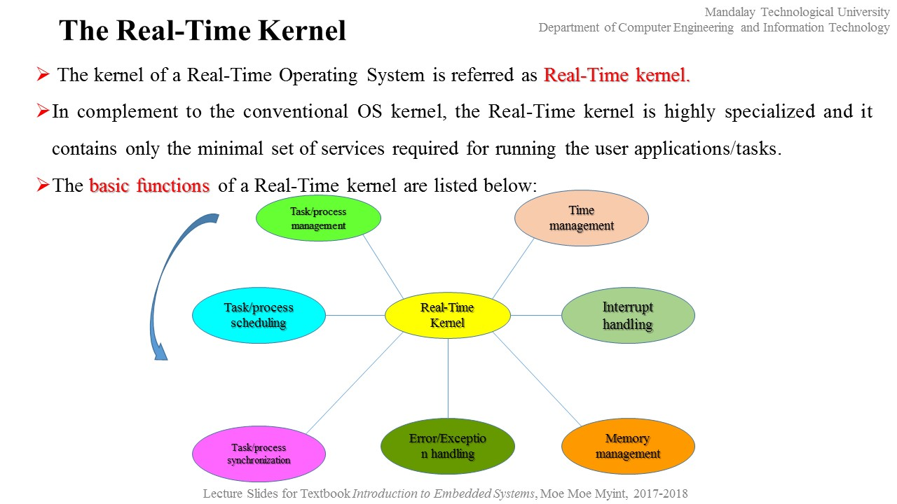 Real Time Operating System Ebook Tecumseh 65 Hp Carb Diagram Antonio Blog Product Tour Array Dr Moe Myint Embedded Ii 2nd Portion Chapter 10 Rh Drmoemoemyint
