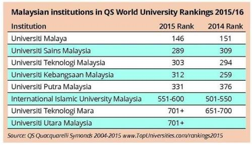 UM 146th in QS World University Rankings  2015/2016