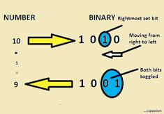 Brian Kernighans Approach Example