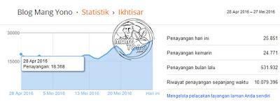 Ini adalah penayangan bulanan Blog Mang Yono periode 28 April 2016 - 27 Mei 2016