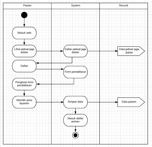 http://www.waskhas.com/2018/01/use-case-activity-dan-sequence-diagram-diagram.html