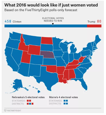 http://fivethirtyeight.com/features/election-update-women-are-defeating-donald-trump/