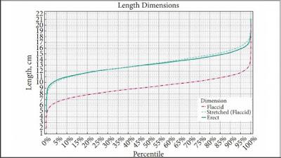 Resultados globables en cuanto a longitud del pene según el estudio realizado por el doctor David Veale, del King's College London