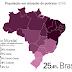 Um em cada quatro brasileiros vive em situação de pobreza