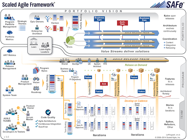 Chart Attribute: Scaled Agile Framework® Enterprise Big Picture v3.