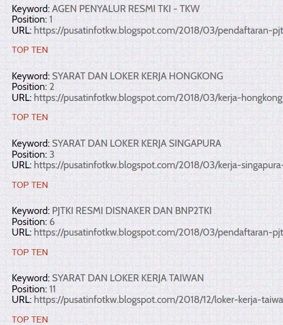 ranking TKW Indonesia